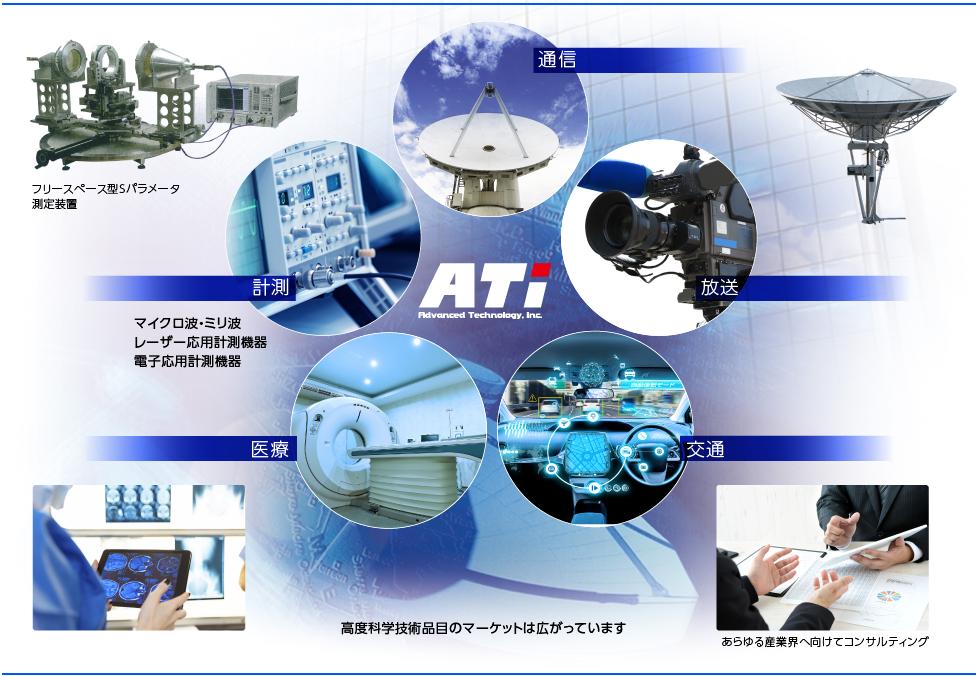 ATiの取扱製品 通信 計測 医療 放送 交通