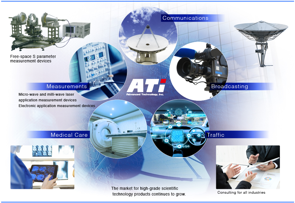 Products handled by ATi